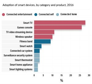 2016-smart-home-purchases